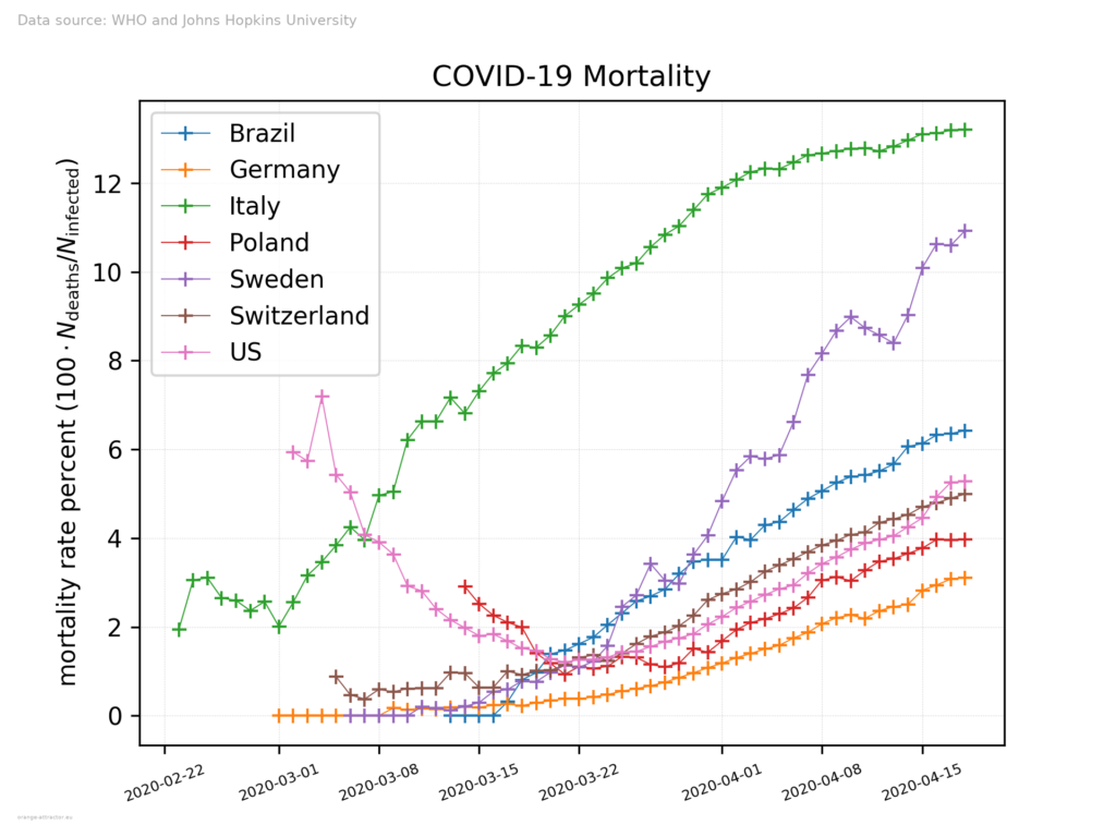 mortality 2020-04-19, click to see the large version